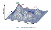 Simulated-Annealing